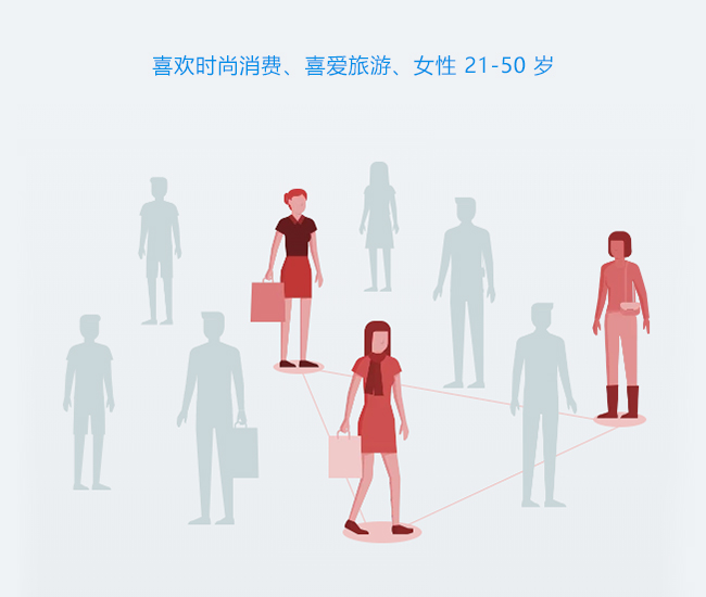 喜欢时尚消费、喜爱旅游、女性 21-50 岁